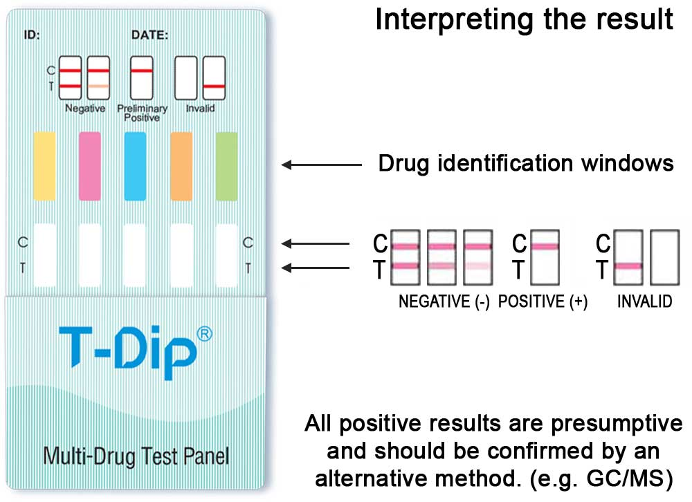 Interpreting the 5 panel drug screen