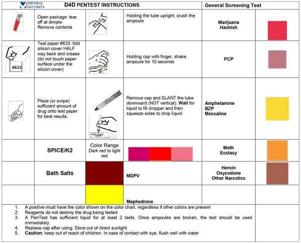 Surface drug test D4D